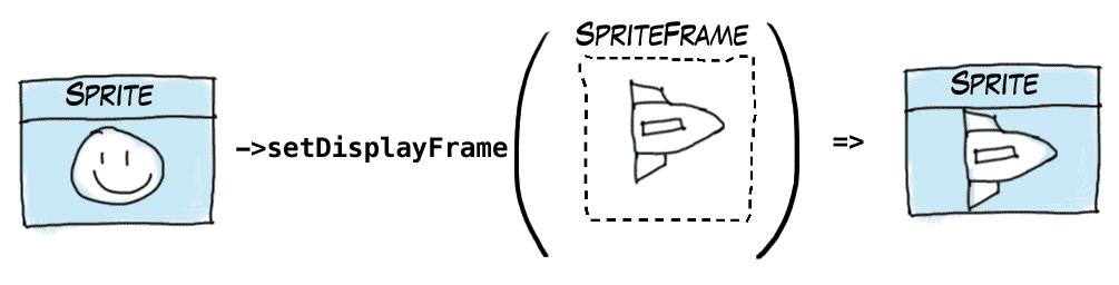 sprite->setDisplayFrame(spriteFrame) results in changed sprite